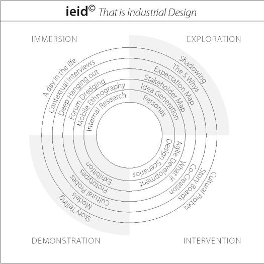 ieid_diagram