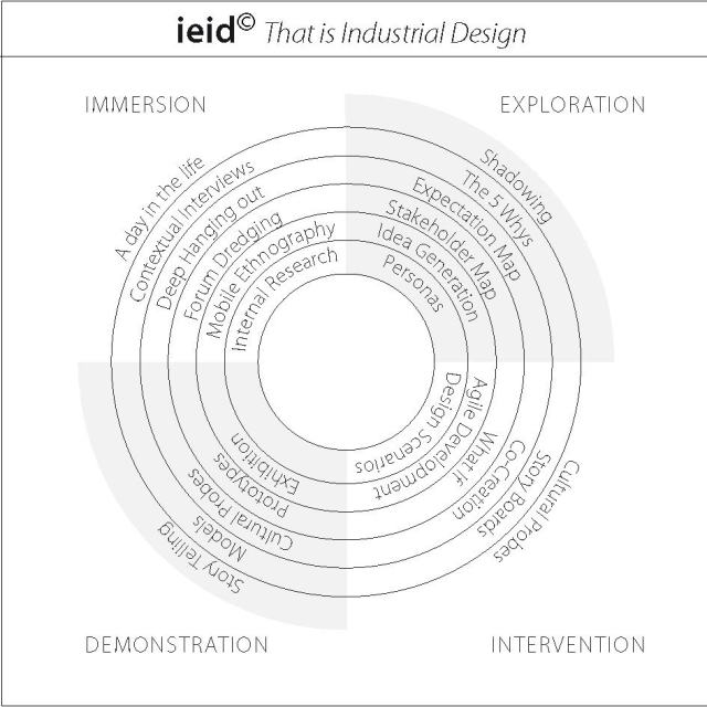 ieid_diagram