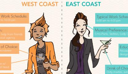 eastcoastwestcoastdesigners